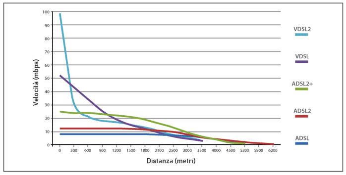 ADSL e FIBRA distanza centrale
